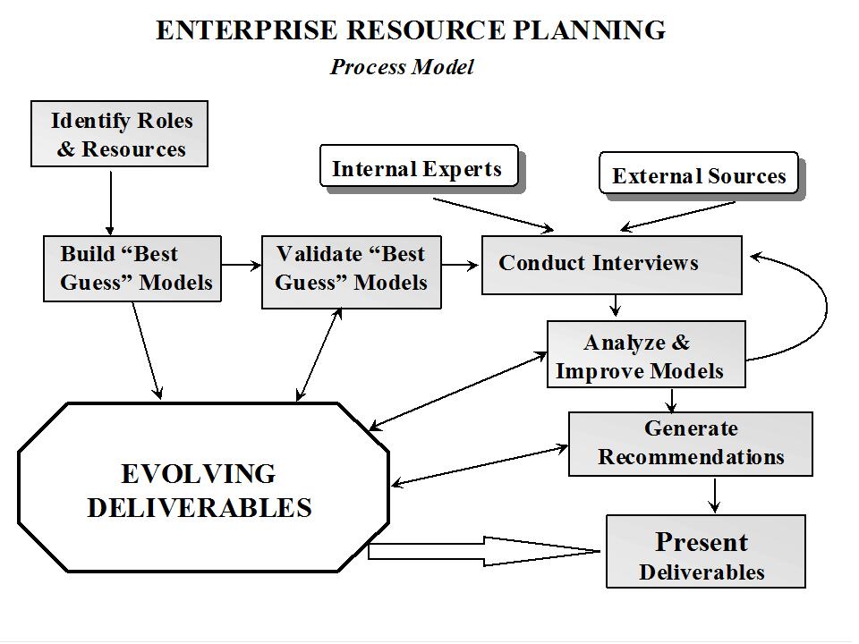 resource planning system